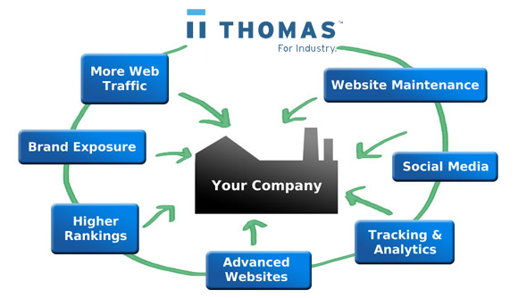 ThomasNet takes industrial manufacturers to the top of the internet