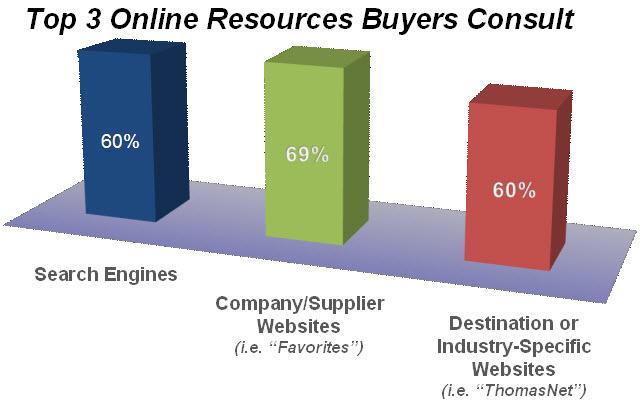 Top 3 Referrers to Industrial Websites